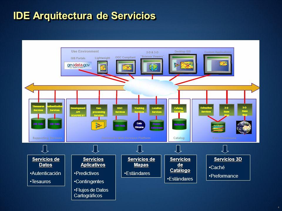 IDE Arquitectura de Servicios