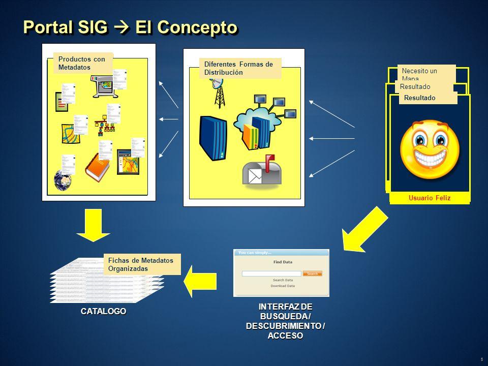 Portal SIG  El Concepto