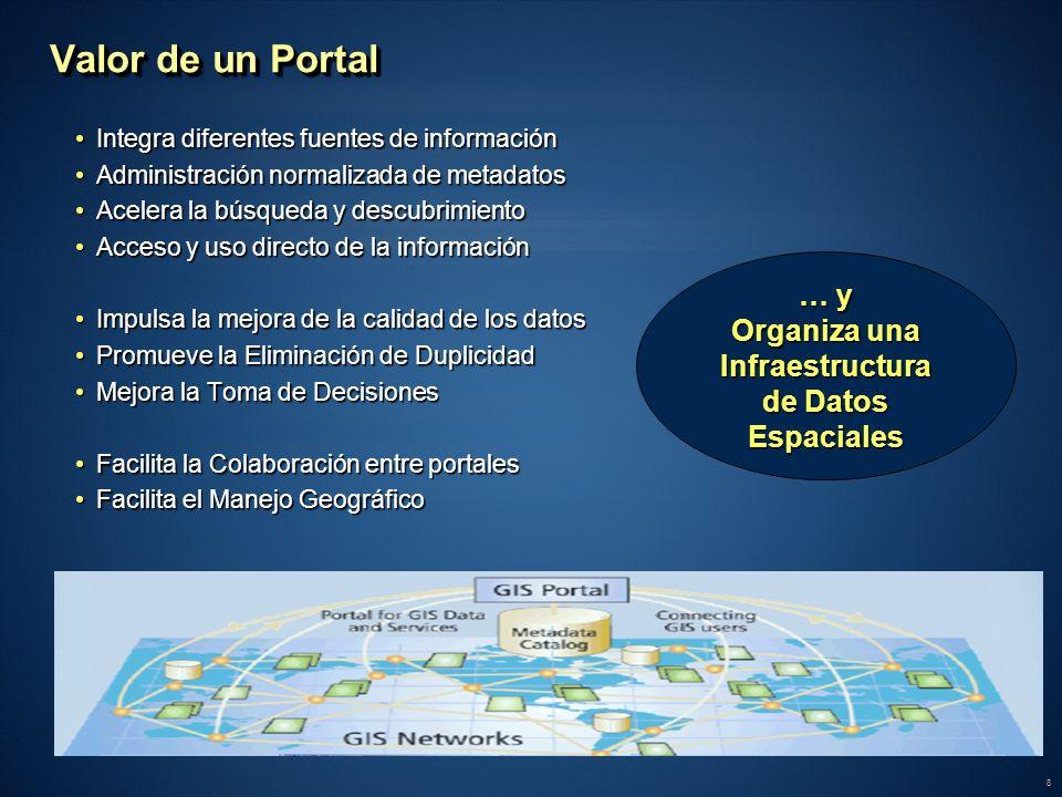 Organiza una Infraestructura de Datos Espaciales