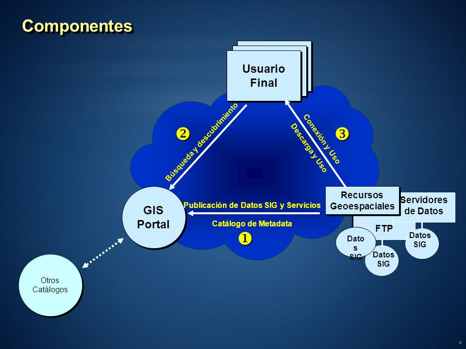    Componentes Users Users Usuario Final GIS Portal