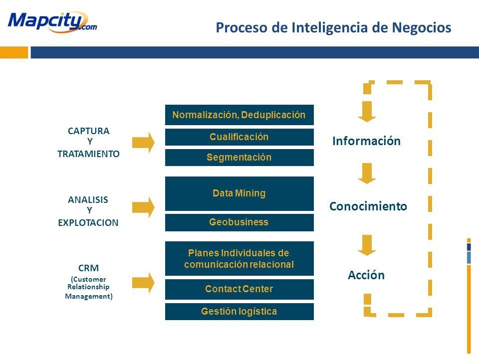 Proceso de Inteligencia de Negocios