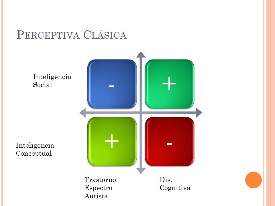 Perceptiva Clásica Inteligencia Social Inteligencia Conceptual