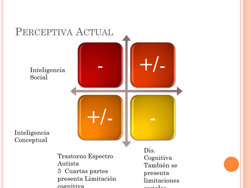 Perceptiva Actual Inteligencia Social Inteligencia Conceptual
