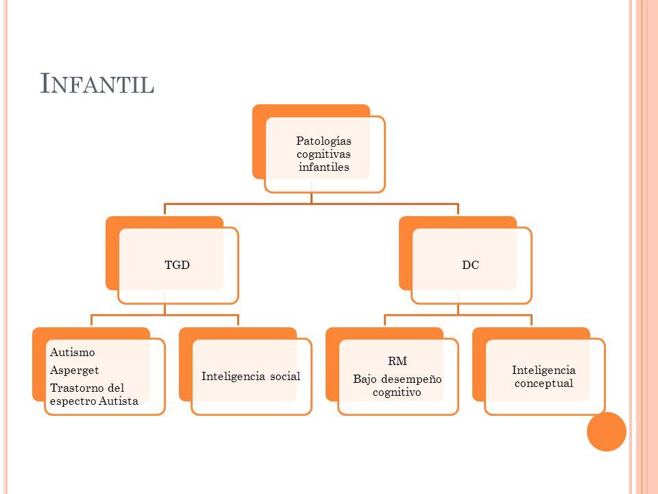Infantil Patologías cognitivas infantiles TGD