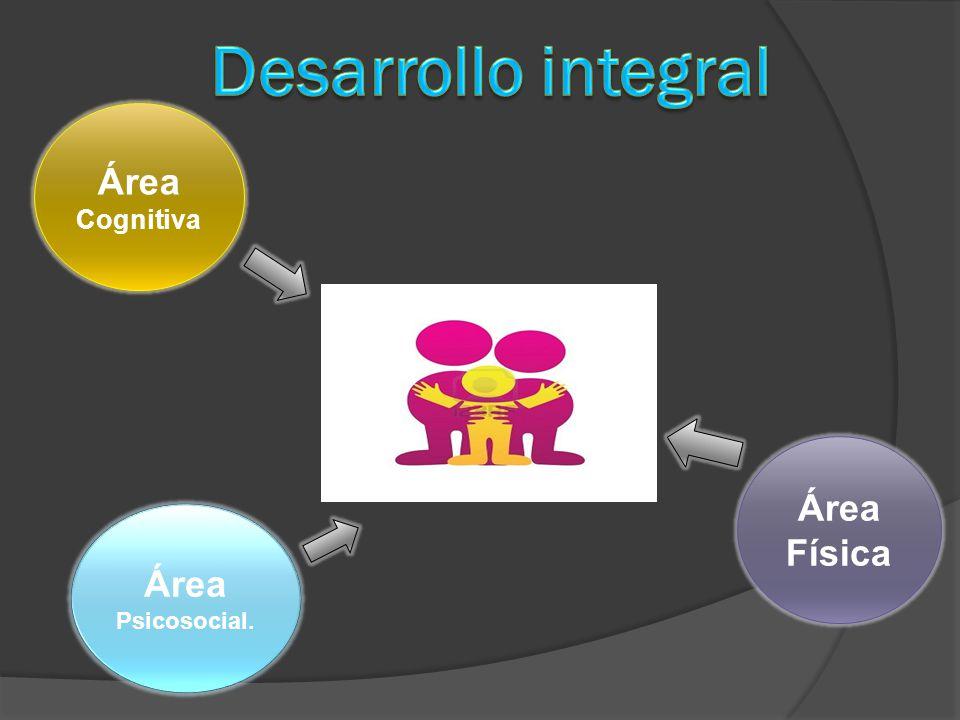 Desarrollo integral Área Cognitiva Área Física Área Psicosocial.