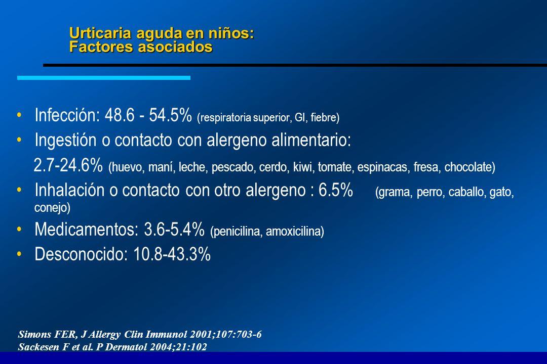 Urticaria aguda en niños: Factores asociados