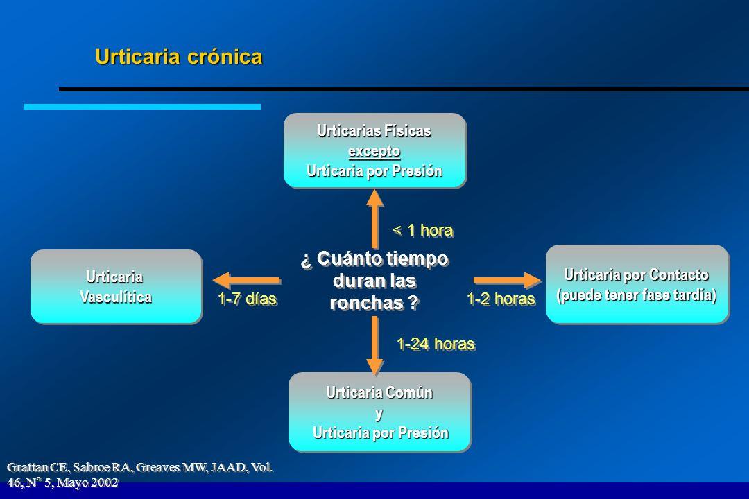Urticaria crónica ¿ Cuánto tiempo duran las ronchas