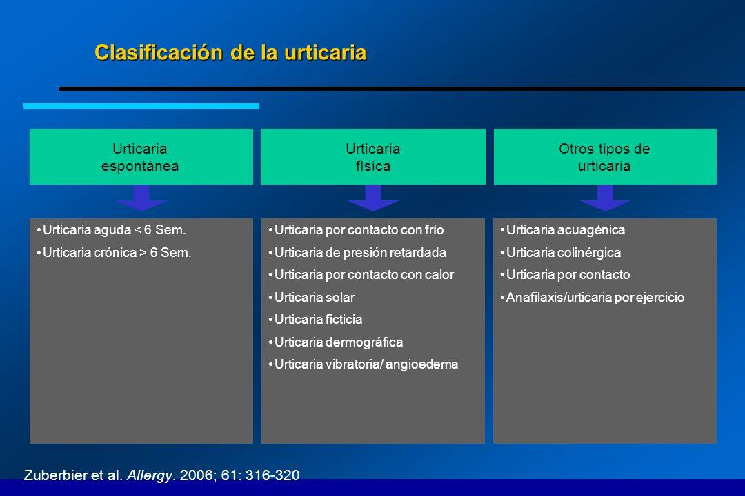 Clasificación de la urticaria