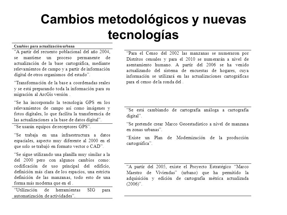 Cambios metodológicos y nuevas tecnologías