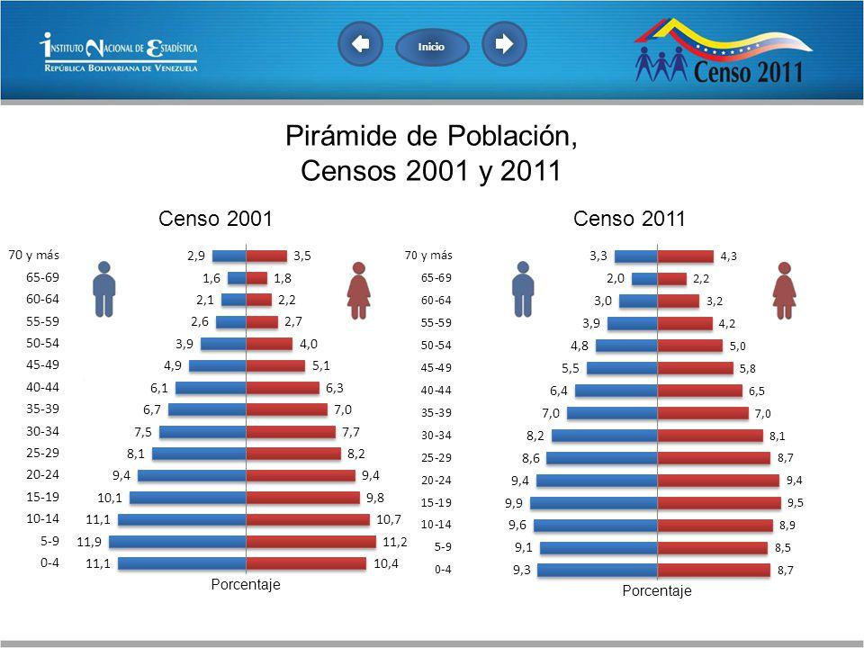Inicio Pirámide de Población, Censos 2001 y 2011