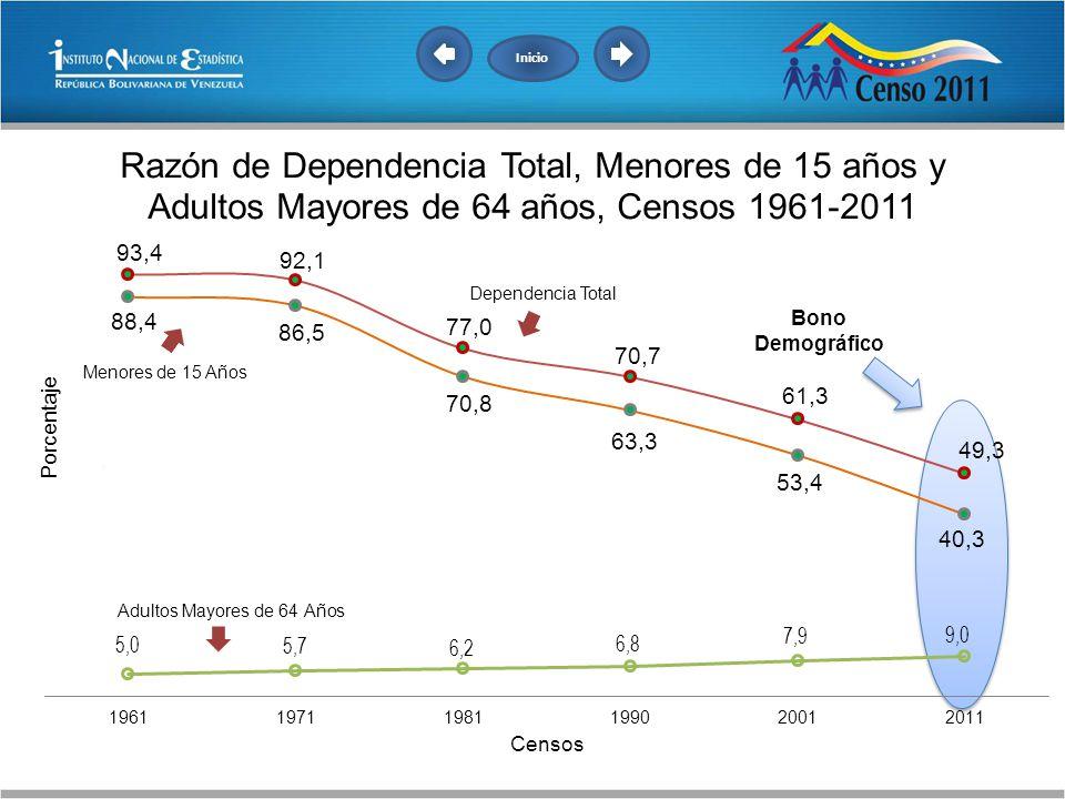 Inicio Dependencia Total Bono Demográfico Menores de 15 Años