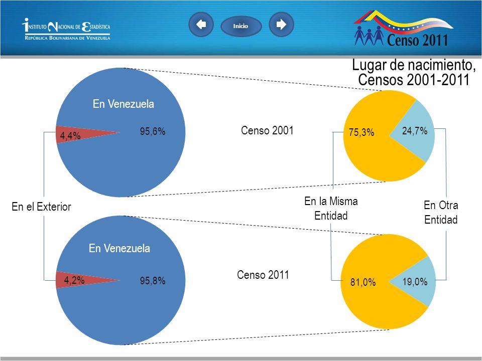 Lugar de nacimiento, Censos 2001-2011 En Venezuela Censo 2001