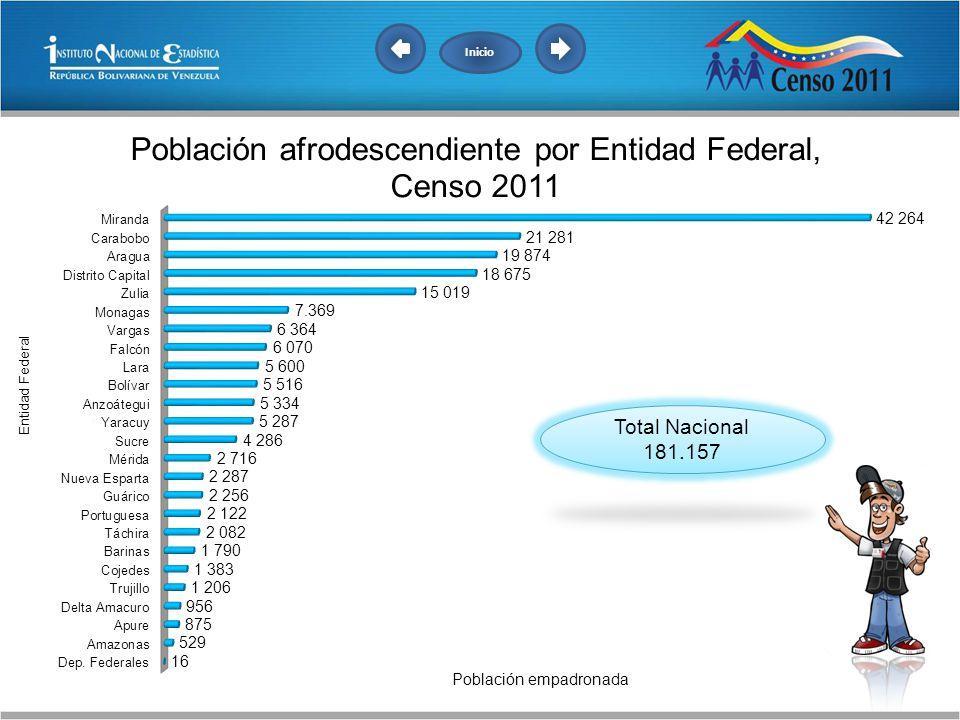 Inicio Total Nacional 181.157
