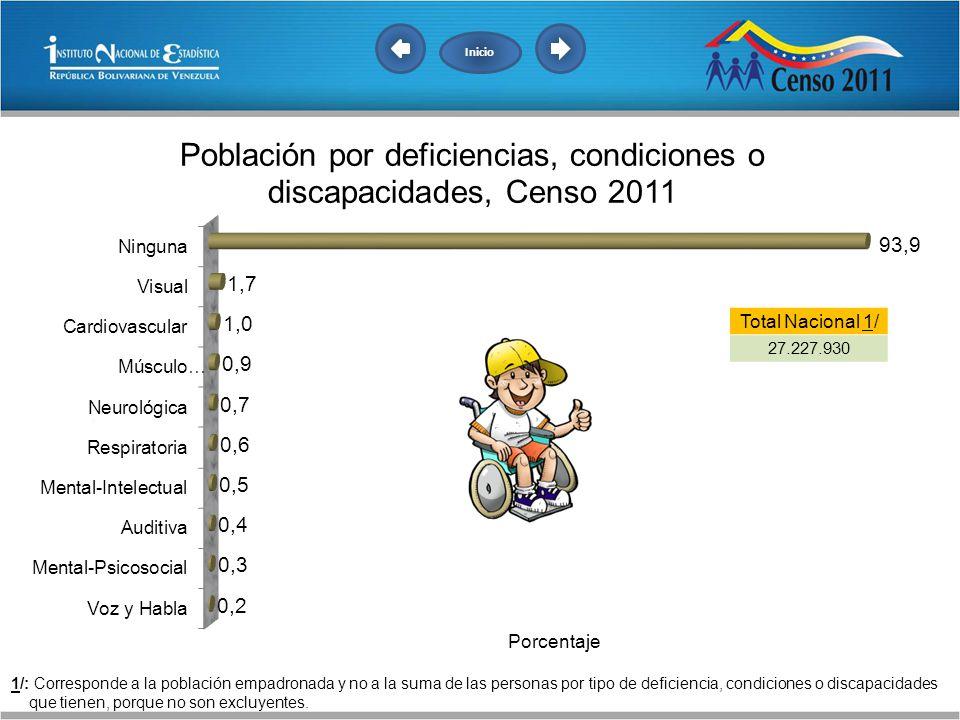 Inicio Total Nacional 1/ 27.227.930.