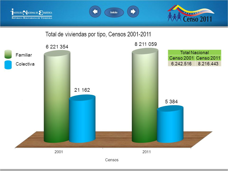 Total Nacional Censo 2001 Censo 2011 6.242.516 8.216.443 Familiar