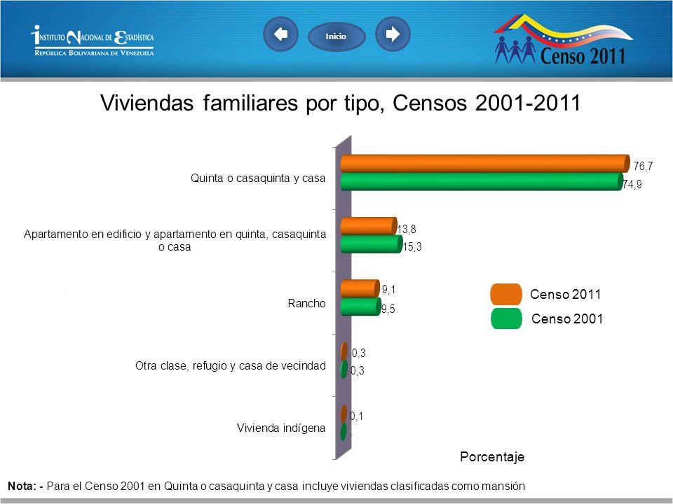 Inicio Censo 2011. Censo 2001.