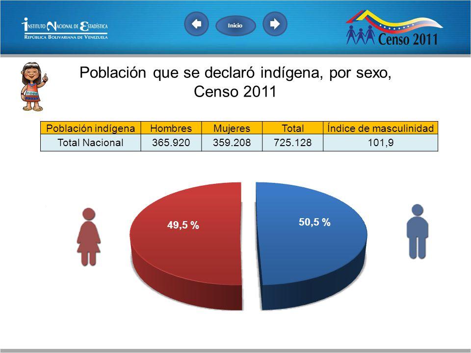 Población que se declaró indígena, por sexo, Censo 2011