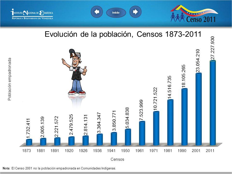 Inicio Nota: El Censo 2001 no la población empadronada en Comunidades Indígenas.