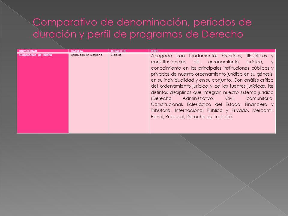 Comparativo de denominación, períodos de duración y perfil de programas de Derecho