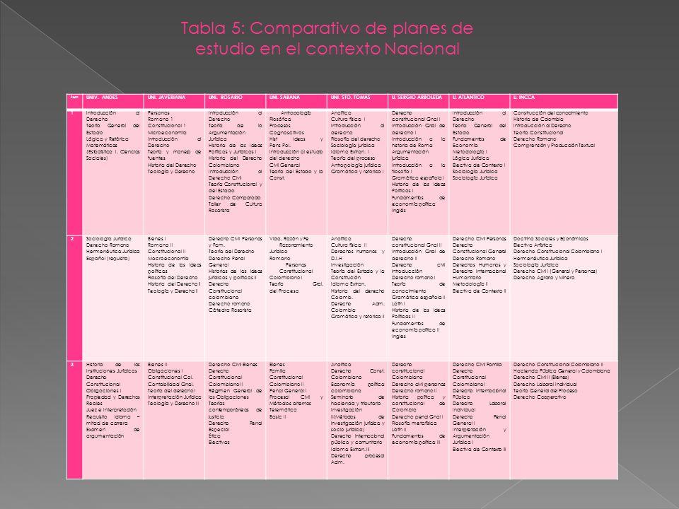 Tabla 5: Comparativo de planes de estudio en el contexto Nacional