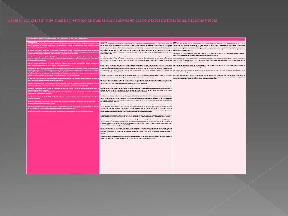 Tabla 8: Comparativo de análisis y estudio de mallas curriculares en los contextos internacional, nacional y local