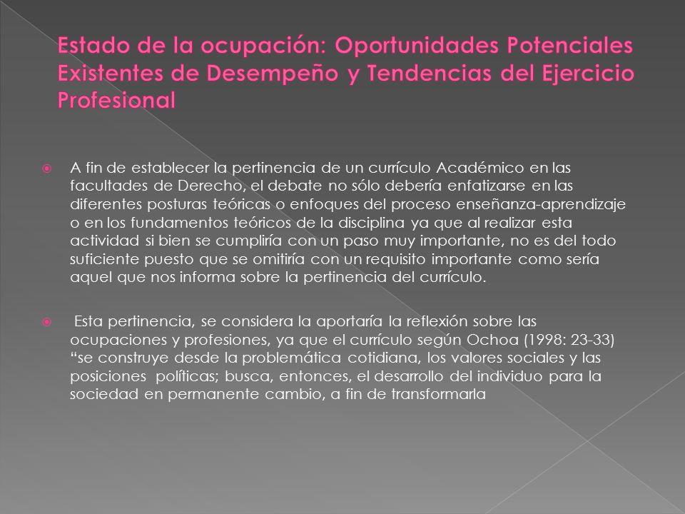 Estado de la ocupación: Oportunidades Potenciales Existentes de Desempeño y Tendencias del Ejercicio Profesional