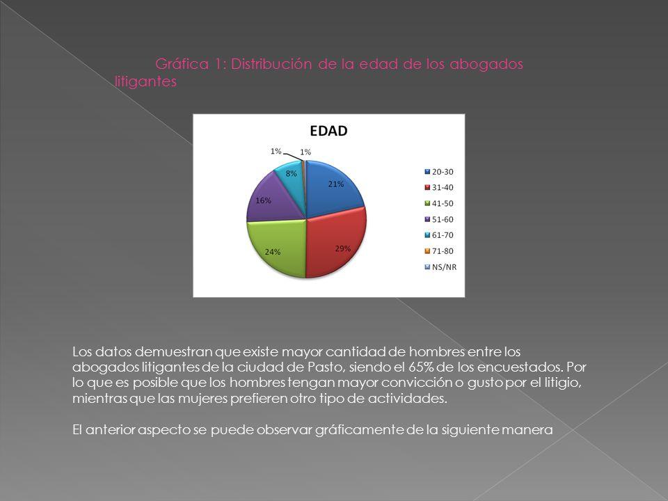 Gráfica 1: Distribución de la edad de los abogados litigantes