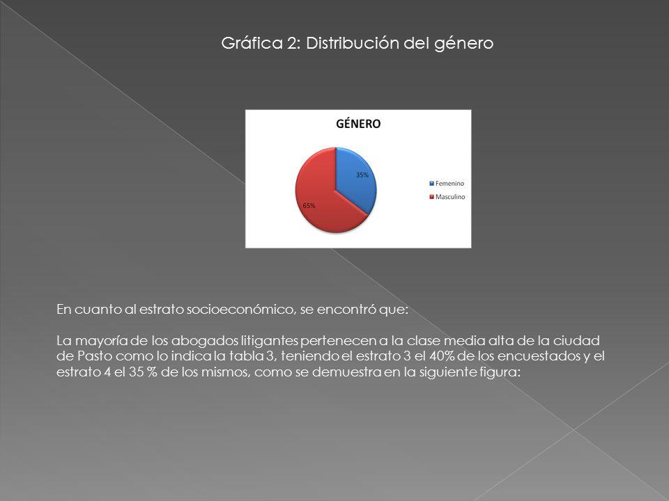 Gráfica 2: Distribución del género