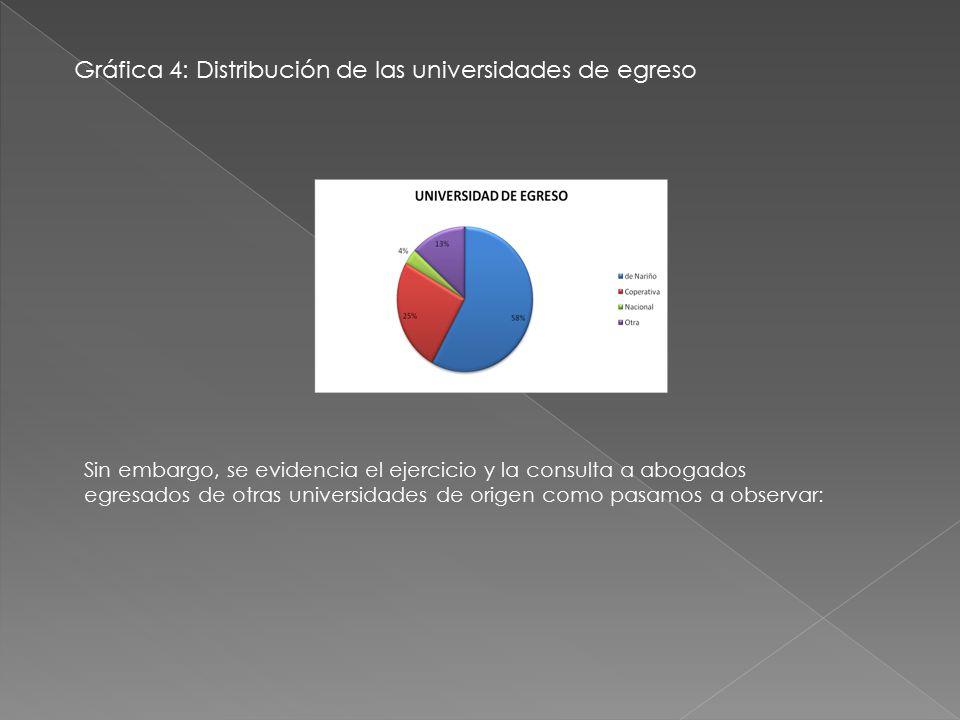 Gráfica 4: Distribución de las universidades de egreso