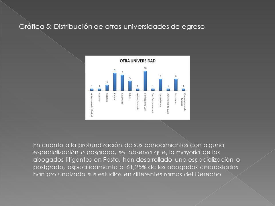 Gráfica 5: Distribución de otras universidades de egreso