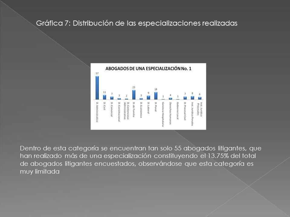 Gráfica 7: Distribución de las especializaciones realizadas