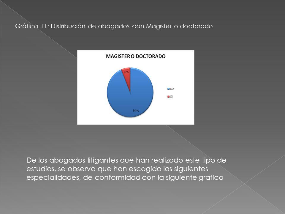 Gráfica 11: Distribución de abogados con Magister o doctorado.