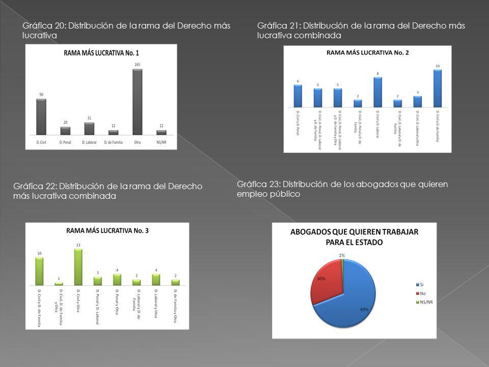 Gráfica 20: Distribución de la rama del Derecho más lucrativa