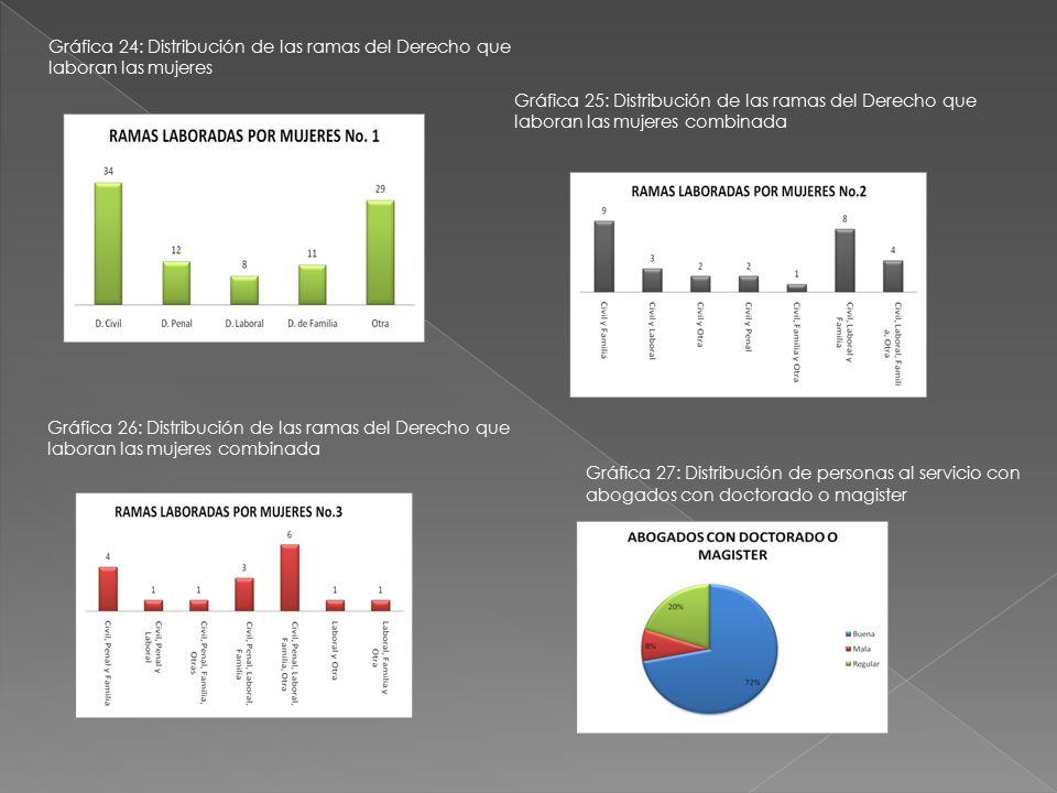 Gráfica 24: Distribución de las ramas del Derecho que laboran las mujeres