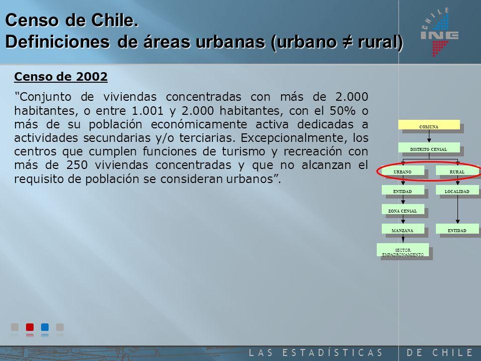 Censo de Chile. Definiciones de áreas urbanas (urbano ≠ rural)