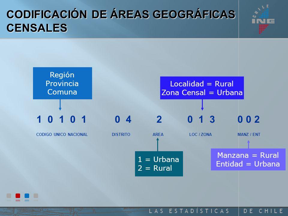 CODIFICACIÓN DE ÁREAS GEOGRÁFICAS CENSALES