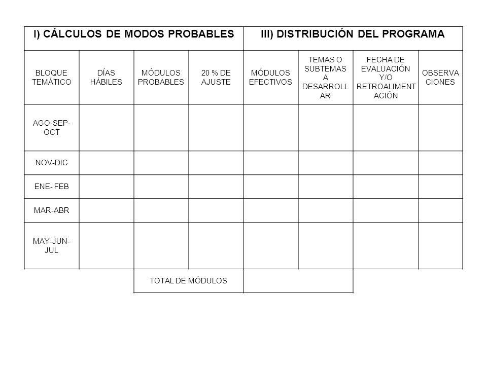 I) CÁLCULOS DE MODOS PROBABLES III) DISTRIBUCIÓN DEL PROGRAMA