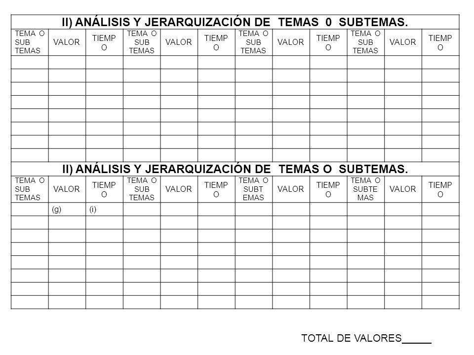 II) ANÁLISIS Y JERARQUIZACIÓN DE TEMAS 0 SUBTEMAS.