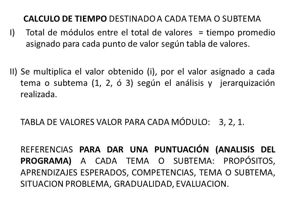CALCULO DE TIEMPO DESTINADO A CADA TEMA O SUBTEMA