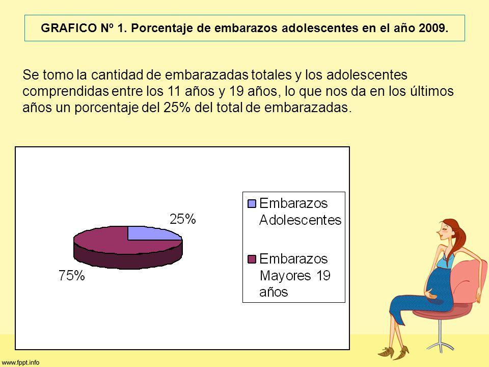 GRAFICO Nº 1. Porcentaje de embarazos adolescentes en el año 2009.