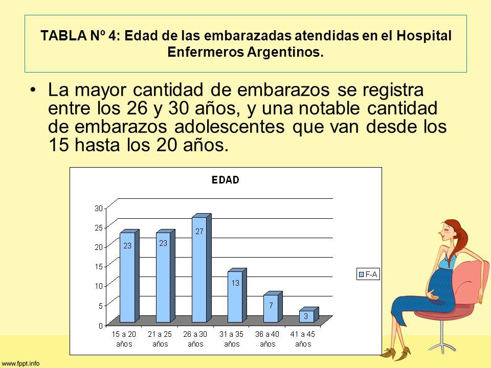TABLA Nº 4: Edad de las embarazadas atendidas en el Hospital Enfermeros Argentinos.