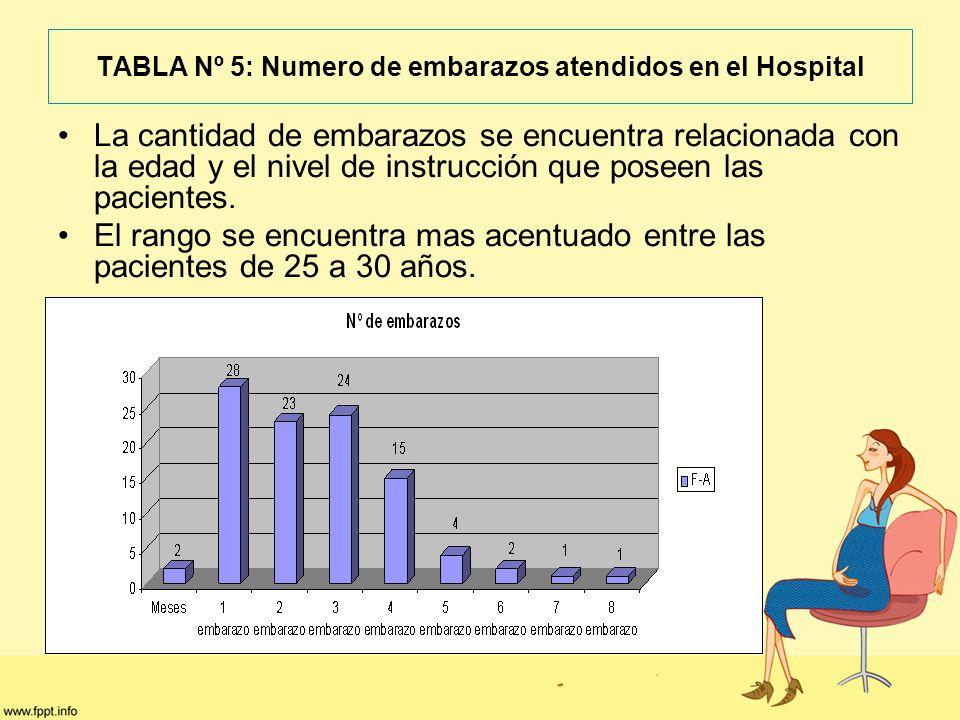 TABLA Nº 5: Numero de embarazos atendidos en el Hospital