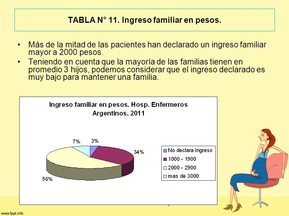 TABLA N° 11. Ingreso familiar en pesos.