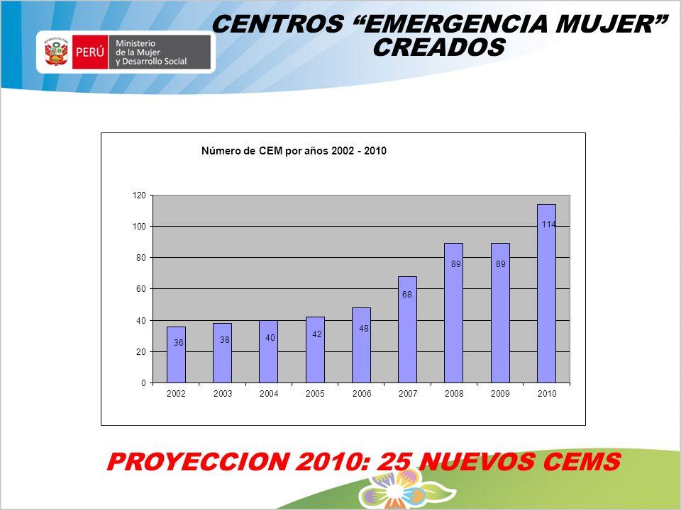 CENTROS EMERGENCIA MUJER CREADOS PROYECCION 2010: 25 NUEVOS CEMS