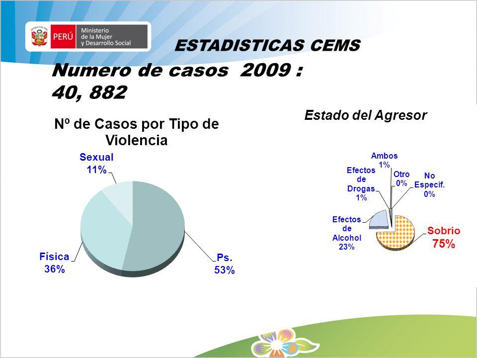 ESTADISTICAS CEMS Numero de casos 2009 : 40, 882