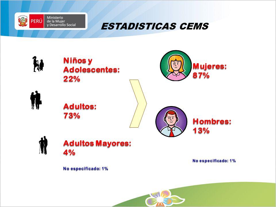 ESTADISTICAS CEMS Niños y Adolescentes: Mujeres: 87% 22% Adultos: 73%