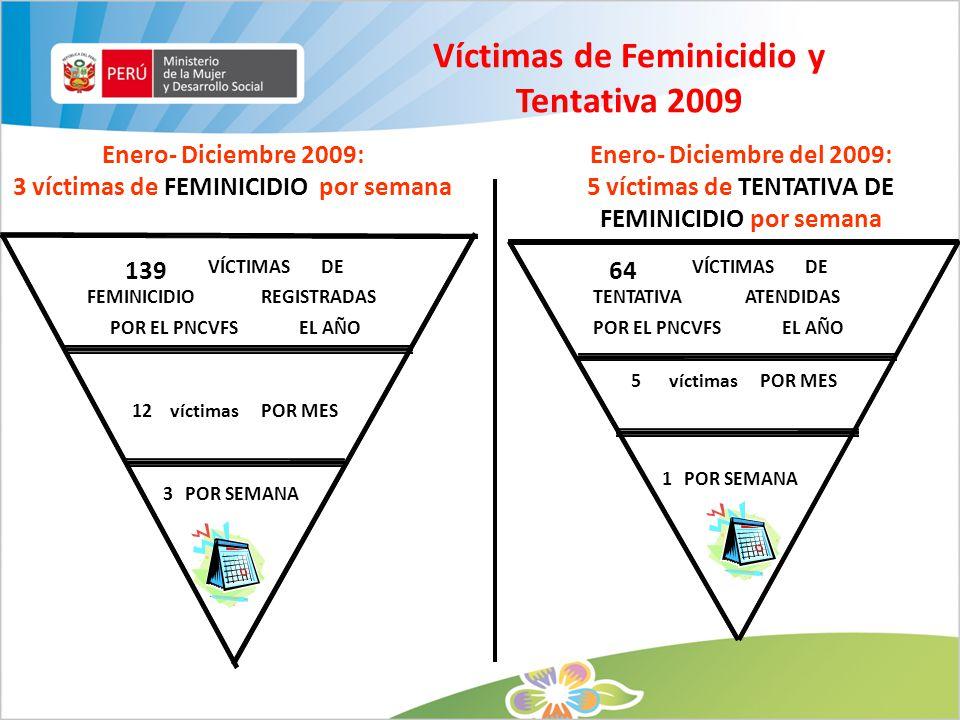 Víctimas de Feminicidio y Tentativa 2009
