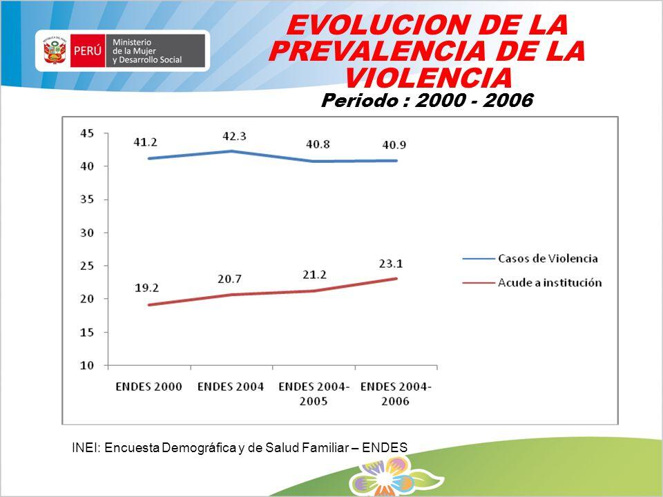EVOLUCION DE LA PREVALENCIA DE LA VIOLENCIA