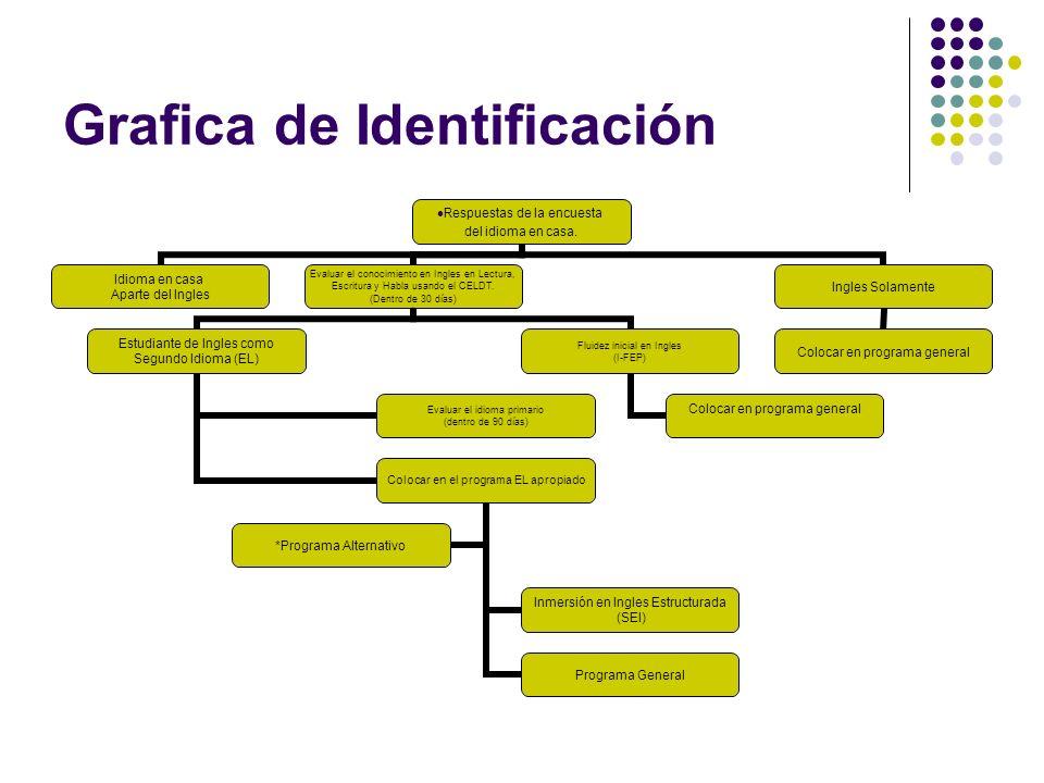 Grafica de Identificación