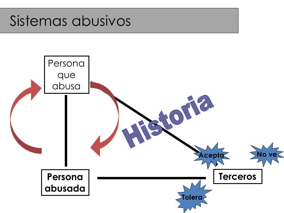 Sistemas abusivos Historia Persona que abusa Persona Terceros abusada